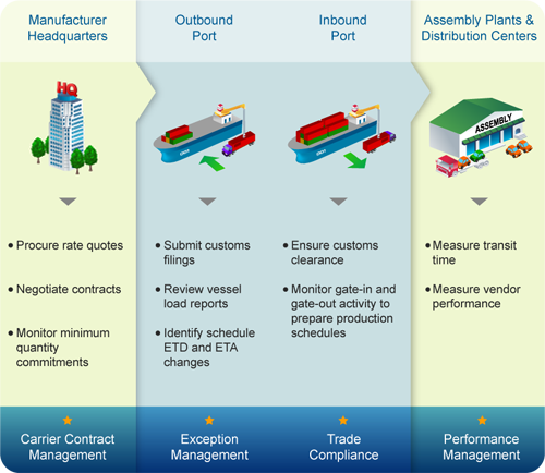 Download Automotive Industry Supply Chain Gif